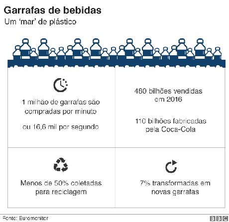 Gráfico sobre garrafas plásticas