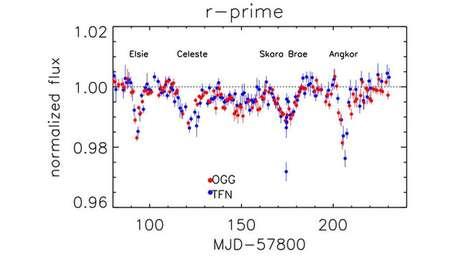 Equipe de astrônomos analisou o comportamento da estrela por dois anos | Imagem: Tabetha Boyajian