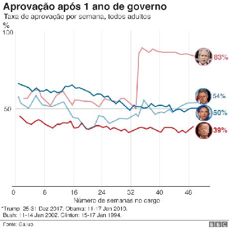 Gráfico de aprovação