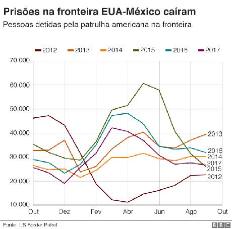 Gráfico mostra evolução das prisões na fronteira com o México