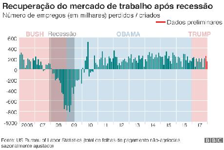 Gráfico mostra recuperação do mercado de trabalho após recessão