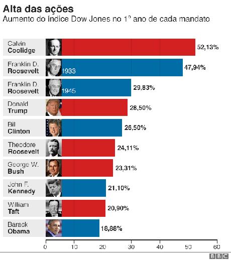 Gráfico mostra evolução do índice Dow Jones