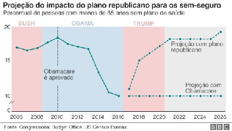 Gráfico mostra projeção de mudanças no sistema de saúde