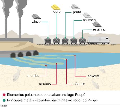 A mineração é uma atividade econômica fundamental para o departamento de Oruro, mas, ao mesmo tempo, é uma fonte de poluição