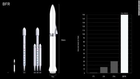 Comparativo entre o Falcon I, Falcon 9, Falcon Heavy e BFR (Reprodução: SpaceX)