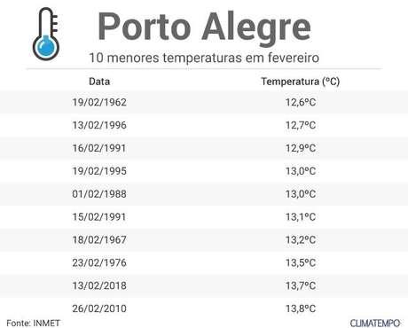 10 menores temperaturas em fevereiro em Porto Alegre (1961 a 2018).