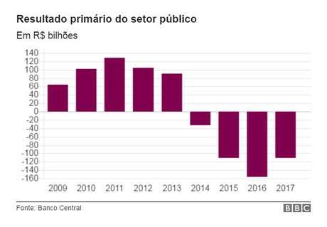 Contas fecharam no vermelho pelo quarto ano seguido em 2017, deficit de R$ 110,5 bilhões