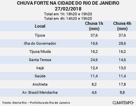 Rio pode ter chuva forte na noite desta segunda, diz prefeitura