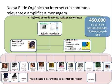 Apresentação de PowerPoint mostra rede de perfis criada para aumentar alcance de publicações pró-Dilma | Imagem: Reprodução