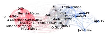 Infográfico mostra alinhamentos políticos das fontes observadas. (Imagem: A Pública)