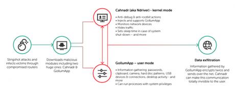 Diagrama de funcionamento do Slingshot (Reprodução: Kaspersky)