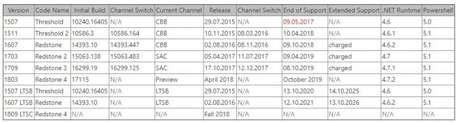 Calendário confirma o lançamento do Spring Creators Update para o mês que vem (Imagem: Microsoft)