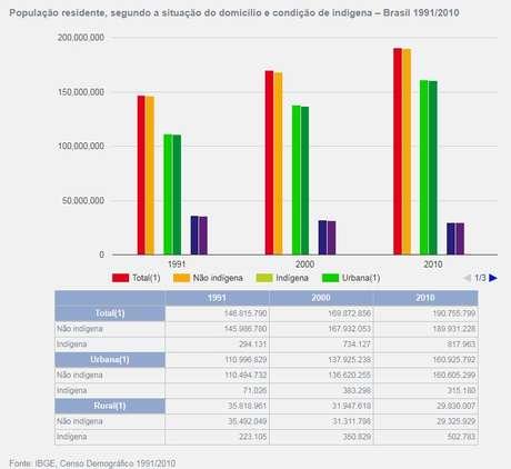 Gráfico mostra números da população indígena no Brasil segundo censos do IBGE de 1991, 2000 e 2010