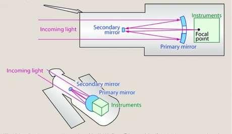 Luz é concentrada e espelhada novamente para instrumentos de detecção da imagem(Foto: NASA/ESA)