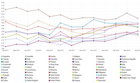 Ranking global, relacionando os 10 países com maior média de velocidade (Imagem: Netflix)