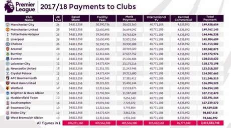 Valores recebidos pelos 20 clubes na temporada 2017/18 (Foto: Reprodução)