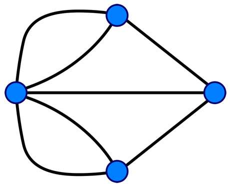 Usando pontos e linhas, Euler encontrou a solução não só para o enigma de Königsberg, mas para inúmeros problemas