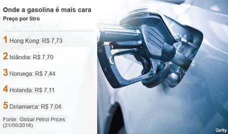 Hong Kong tem a gasolina mais cara do mundo