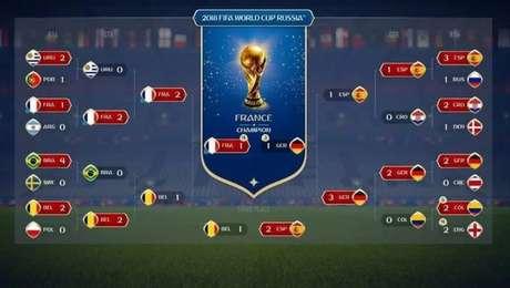 Simulação do Fifa 18 destaca França campeã da Copa do Mundo (Foto: Divulgação)