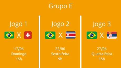 Cabeça de chave do Grupo E, o Brasil enfrenta a Suíça na estreia. Depois, os adversários são a Costa Rica e a Sérvia