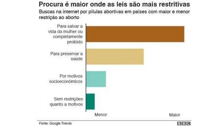 Gráfico: procura é maior onde as leis são mais restritivas