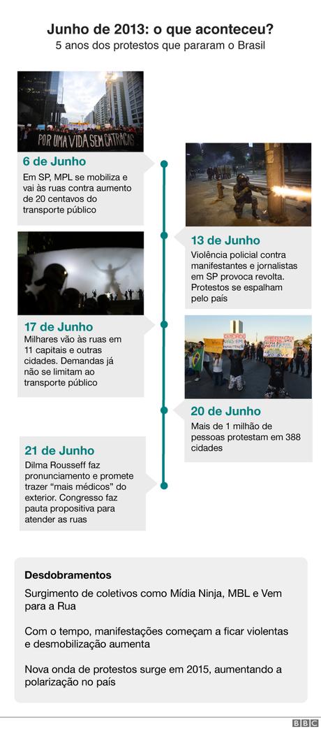 Fotos ilustrativas dos protestos de 2013 que não necessariamente correspondem aos dias indicados; crédito das imagens: Ag. Brasil