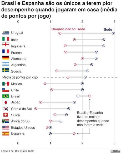gráfico de desempenho de jogos em casa