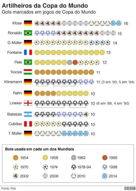 gráfico de artilheiros