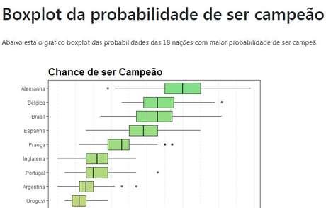 Gráfico de probabilidade de cada seleção ser campeã na Copa da Rússia. Imagem: reprodução www.previsaoesportiva.com.br