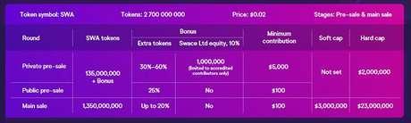 Gráfico de cotação das moedas virtuais do Swace