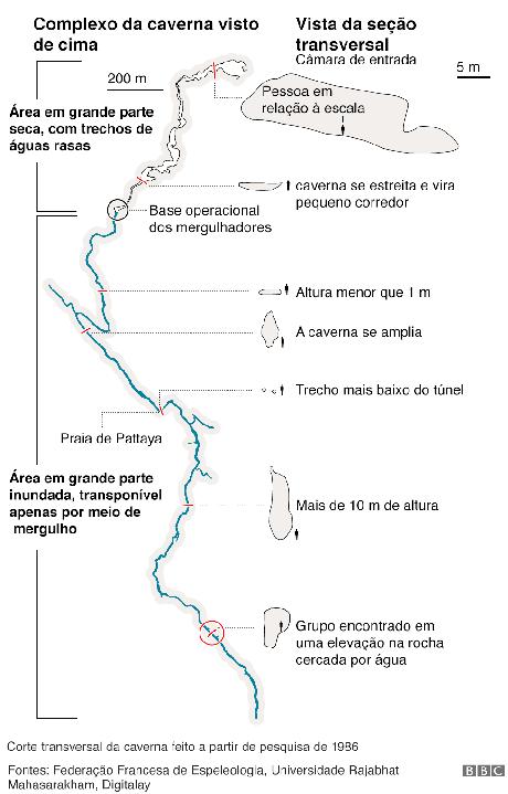 Gráfico sobre o resgate de meninos na Tailândia, mostrando o complexo da caverna visto de cima e os desafios a serem enfrentados pelo caminho