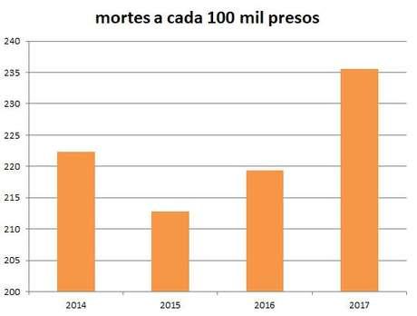 O número de mortes e o número total de presos foram fornecidos pela SAP, a conta foi feita pelo Terra