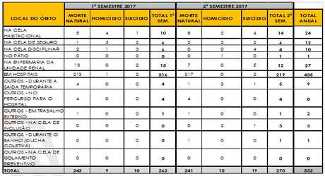 A tabela é parte da resposta a pedido de acesso à informação que baseia essa reportagem