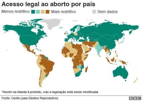 Brasil aparece junto com países da África e Oriente Médico, como uma das nações com leis mais restrititvas ao aborto. EUA, Canadá e a grande maioria da Europa permitem a interrupção da gestação