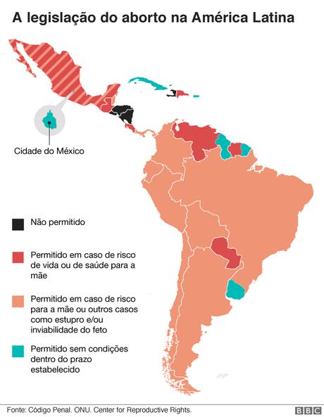 Na Colômbia, a permissão em caso de risco à saúde da mãe acabou, na prática, por liberar o procedimento para mulheres com gravidez indesejada, por causa dos efeitos para a saúde psíquica da mulher