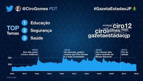 Assuntos mais mencionados pelo candidato Ciro Gomes (PDT) no debate.