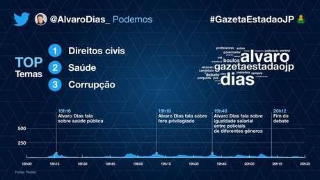 As menções de Alvaro Dias (Podemos) no debate presidencial