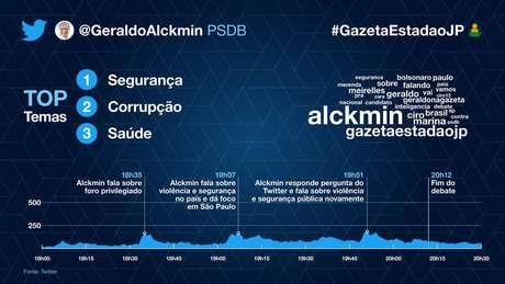 A participação de Geraldo Alckmin (PSDB) no debate.
