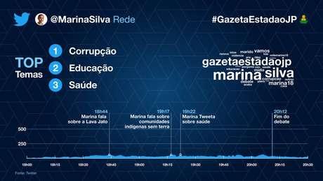 Os temas mais citados por Marina Silva (Rede)