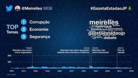 A participação de Henrique Meirelles (MDB) no debate
