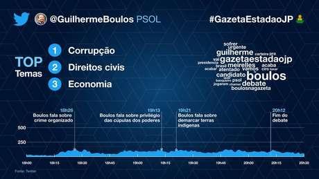 No detalhe, a participação de Guilherme Boulos (PSOL) no debate