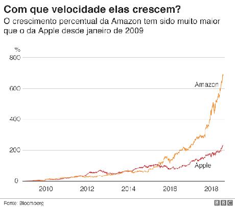 Crescimento de Apple e Amazon