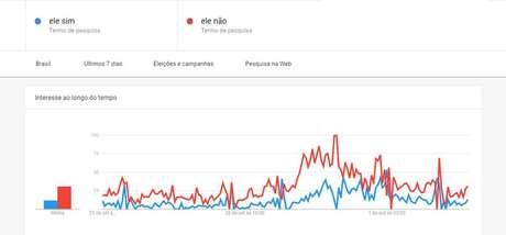 """Diferença média entre buscas por """"ele não"""" e """"ele sim"""" caiu 15,19 pontos após a divulgação da pesquisa Ibope"""