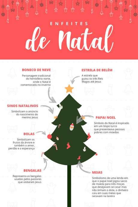 Significado dos Enfeites de Natal