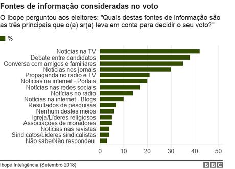 Gráfico mostra os percentuais de fontes de informação consideradas no voto segundo pesquisa Ibope