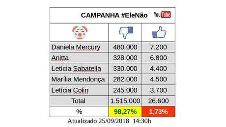 Apoiadores de Bolsonaro organizaram tabela com descurtidas em vídeos de artistas do movimento #EleNão