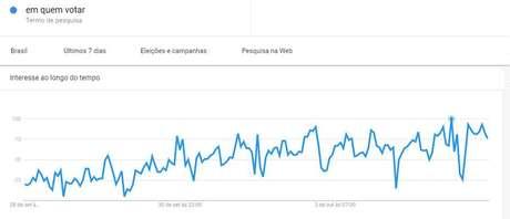 """Picosde buscas mais recentes para o termo """"em quem votar"""" foram registrados após divulgação de pesquisa Datafolha e do debate da Globo"""