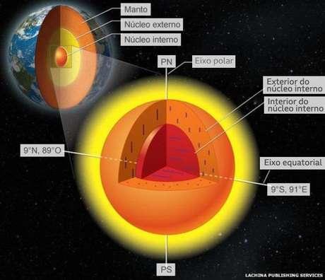 O núcleo da Terra pode ter composição diferente do que ser imaginava até agora