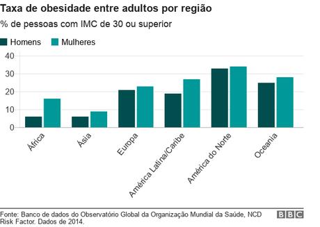 Gráfico: taxa de obesidade entre adultos por região