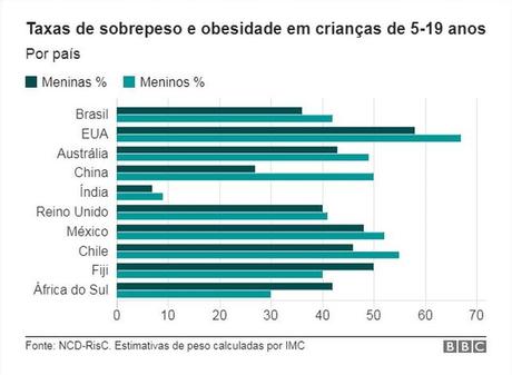 Gráfico com taxas de sobrepeso e obesidade